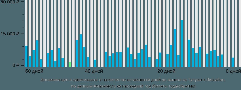Динамика цен в зависимости от количества оставшихся дней до вылета из Тулузы в Лиссабон