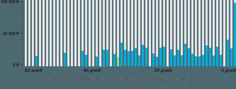 Динамика цен в зависимости от количества оставшихся дней до вылета из Тулузы в Москву