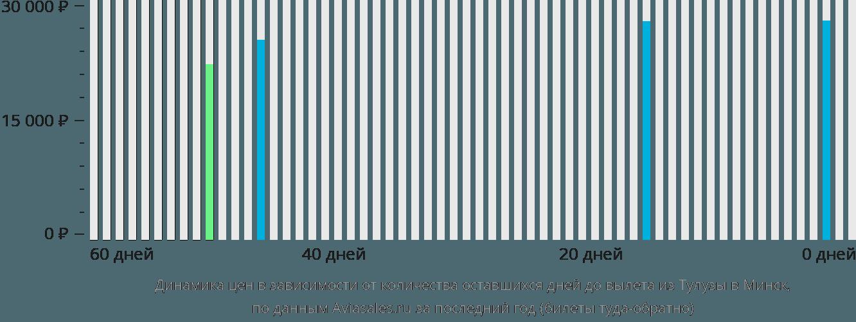 Динамика цен в зависимости от количества оставшихся дней до вылета из Тулузы в Минск