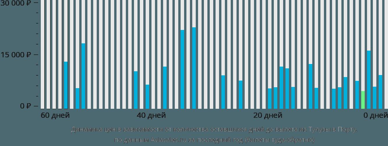 Динамика цен в зависимости от количества оставшихся дней до вылета из Тулузы в Порту