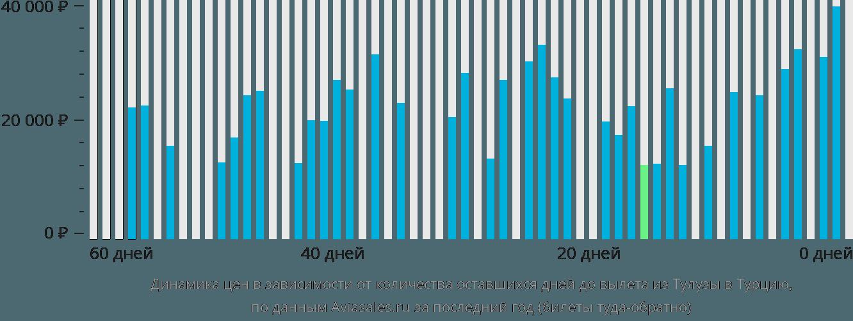Динамика цен в зависимости от количества оставшихся дней до вылета из Тулузы в Турцию