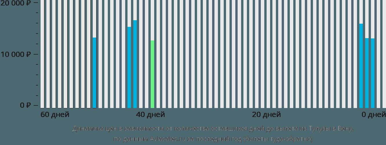 Динамика цен в зависимости от количества оставшихся дней до вылета из Тулузы в Вену