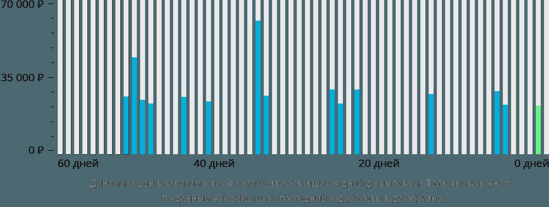 Динамика цен в зависимости от количества оставшихся дней до вылета из Тель-Авива в Анапу