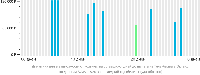 Динамика цен в зависимости от количества оставшихся дней до вылета из Тель-Авива в Окленд