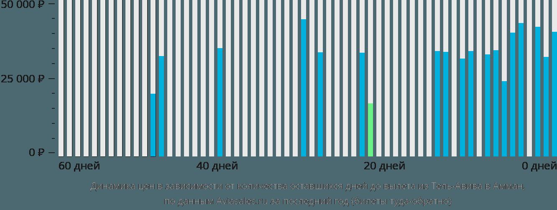 Динамика цен в зависимости от количества оставшихся дней до вылета из Тель-Авива в Амман