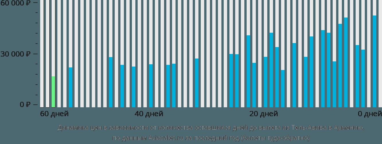 Динамика цен в зависимости от количества оставшихся дней до вылета из Тель-Авива в Армению