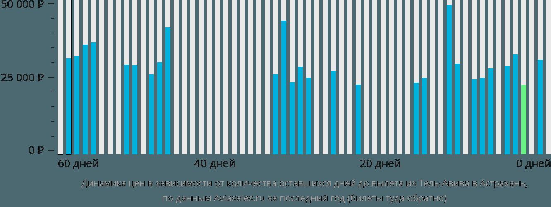 Динамика цен в зависимости от количества оставшихся дней до вылета из Тель-Авива в Астрахань