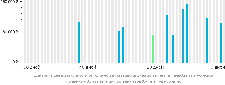 Динамика цен в зависимости от количества оставшихся дней до вылета из Тель-Авива в Асунсьон
