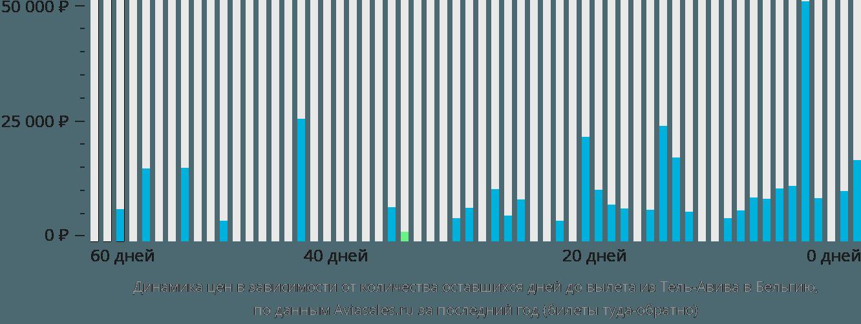Динамика цен в зависимости от количества оставшихся дней до вылета из Тель-Авива в Бельгию