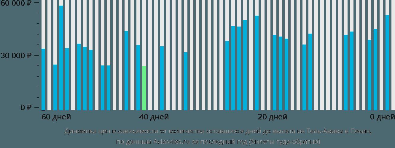 Динамика цен в зависимости от количества оставшихся дней до вылета из Тель-Авива в Пекин