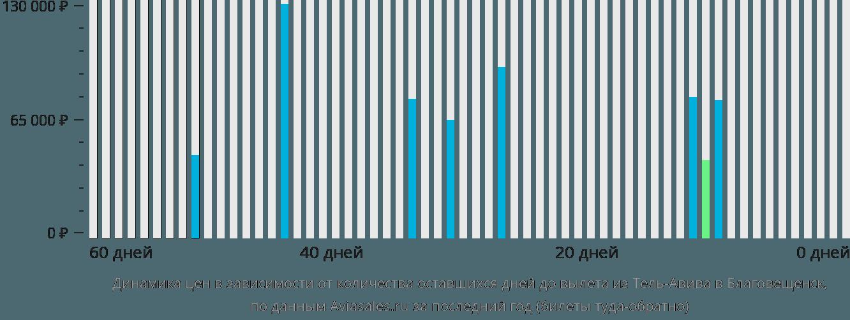 Динамика цен в зависимости от количества оставшихся дней до вылета из Тель-Авива в Благовещенск