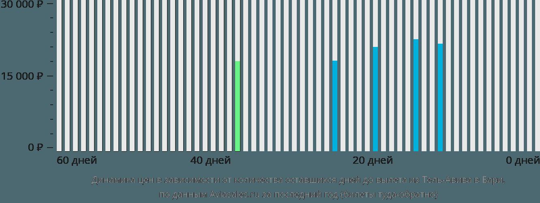 Динамика цен в зависимости от количества оставшихся дней до вылета из Тель-Авива в Бари