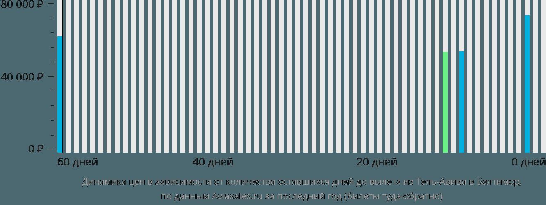 Динамика цен в зависимости от количества оставшихся дней до вылета из Тель-Авива в Балтимор