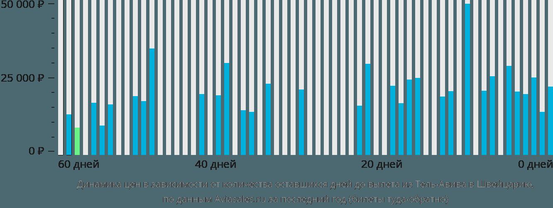 Динамика цен в зависимости от количества оставшихся дней до вылета из Тель-Авива в Швейцарию