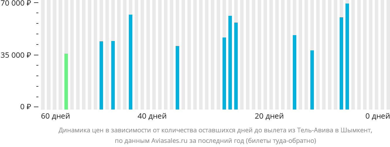 Динамика цен в зависимости от количества оставшихся дней до вылета из Тель-Авива в Шымкент