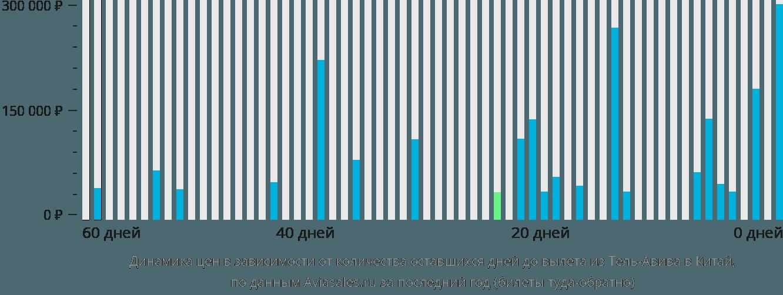 Динамика цен в зависимости от количества оставшихся дней до вылета из Тель-Авива в Китай