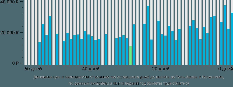 Динамика цен в зависимости от количества оставшихся дней до вылета из Тель-Авива в Копенгаген