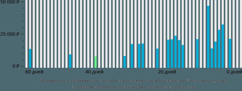 Динамика цен в зависимости от количества оставшихся дней до вылета из Тель-Авива в Данию