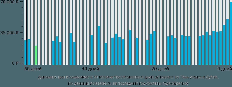 Динамика цен в зависимости от количества оставшихся дней до вылета из Тель-Авива в Дубай