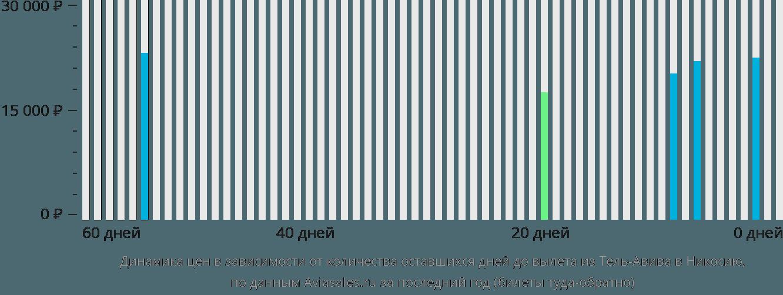Динамика цен в зависимости от количества оставшихся дней до вылета из Тель-Авива в Никосию