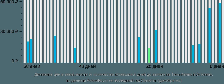 Динамика цен в зависимости от количества оставшихся дней до вылета из Тель-Авива в Эстонию