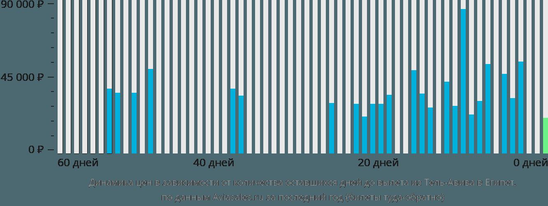 Динамика цен в зависимости от количества оставшихся дней до вылета из Тель-Авива в Египет