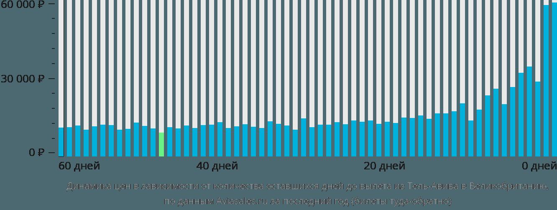 Динамика цен в зависимости от количества оставшихся дней до вылета из Тель-Авива в Великобританию