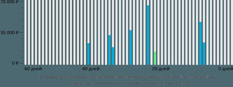 Динамика цен в зависимости от количества оставшихся дней до вылета из Тель-Авива в Глазго