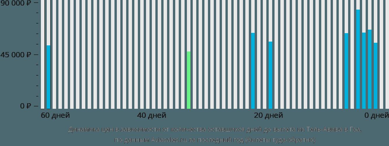 Динамика цен в зависимости от количества оставшихся дней до вылета из Тель-Авива в Гоа