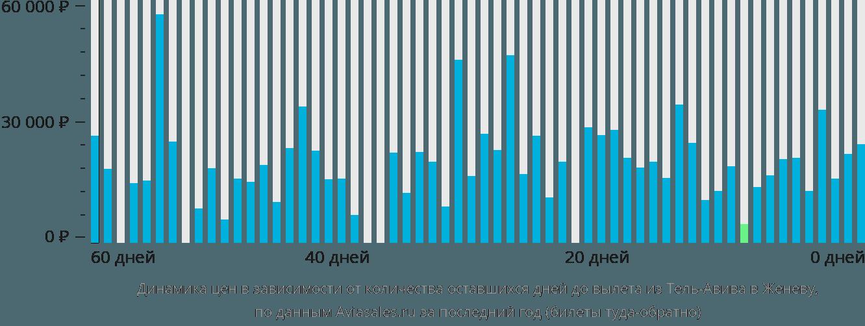 Динамика цен в зависимости от количества оставшихся дней до вылета из Тель-Авива в Женеву