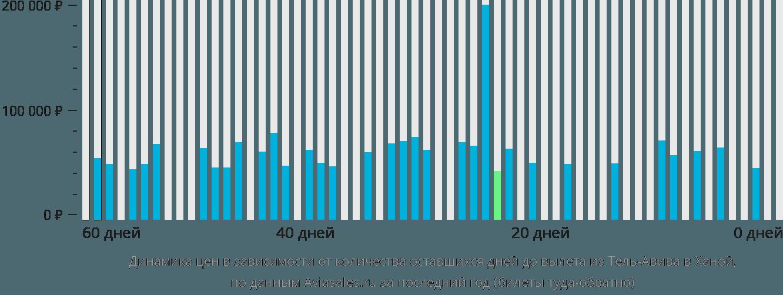 Динамика цен в зависимости от количества оставшихся дней до вылета из Тель-Авива в Ханой