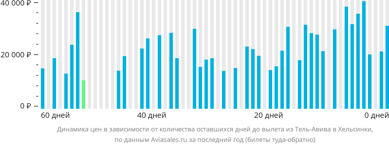 Динамика цен в зависимости от количества оставшихся дней до вылета из Тель-Авива в Хельсинки