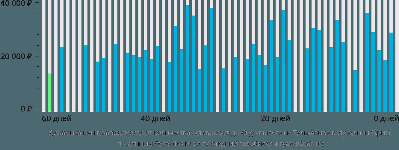 Динамика цен в зависимости от количества оставшихся дней до вылета из Тель-Авива в Ираклион (Крит)