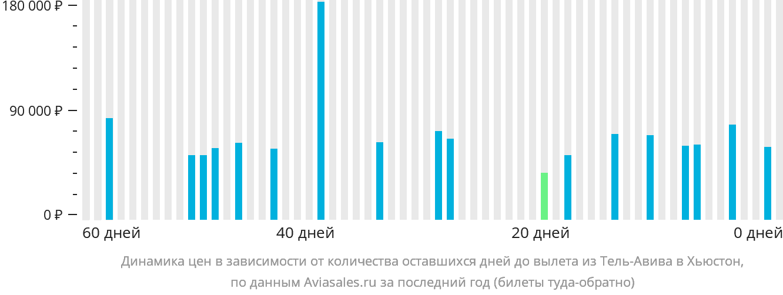 Динамика цен в зависимости от количества оставшихся дней до вылета из Тель-Авива в Хьюстон