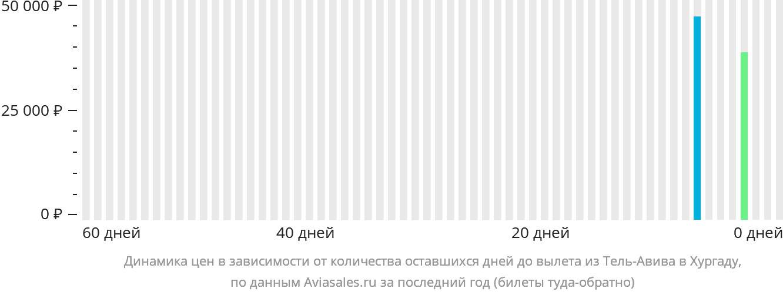 Динамика цен в зависимости от количества оставшихся дней до вылета из Тель-Авива в Хургаду