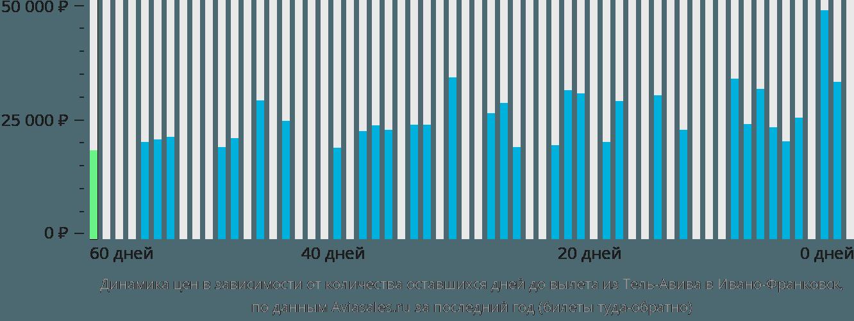 Динамика цен в зависимости от количества оставшихся дней до вылета из Тель-Авива в Ивано-Франковск
