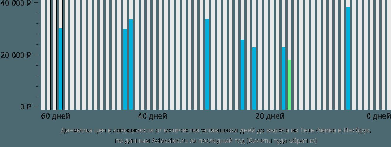 Динамика цен в зависимости от количества оставшихся дней до вылета из Тель-Авива в Инсбрук