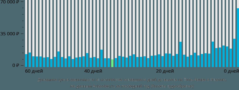 Динамика цен в зависимости от количества оставшихся дней до вылета из Тель-Авива в Италию