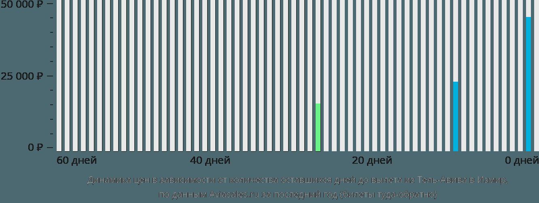 Динамика цен в зависимости от количества оставшихся дней до вылета из Тель-Авива в Измир