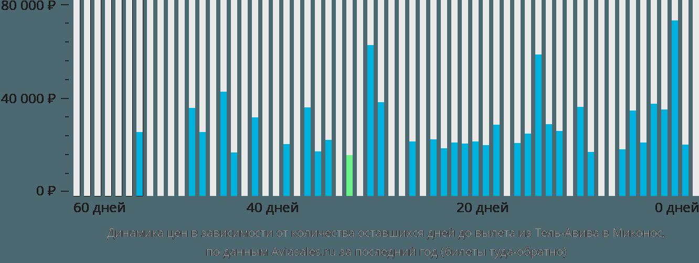 Динамика цен в зависимости от количества оставшихся дней до вылета из Тель-Авива в Миконос