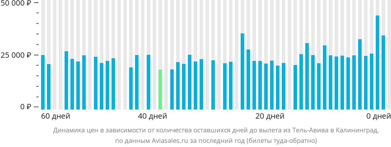Динамика цен в зависимости от количества оставшихся дней до вылета из Тель-Авива в Калининград