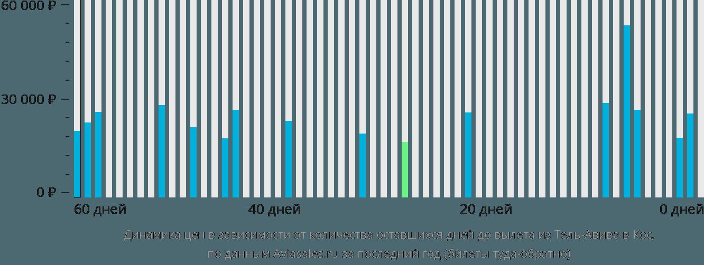 Динамика цен в зависимости от количества оставшихся дней до вылета из Тель-Авива в Кос