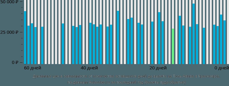 Динамика цен в зависимости от количества оставшихся дней до вылета из Тель-Авива в Красноярск