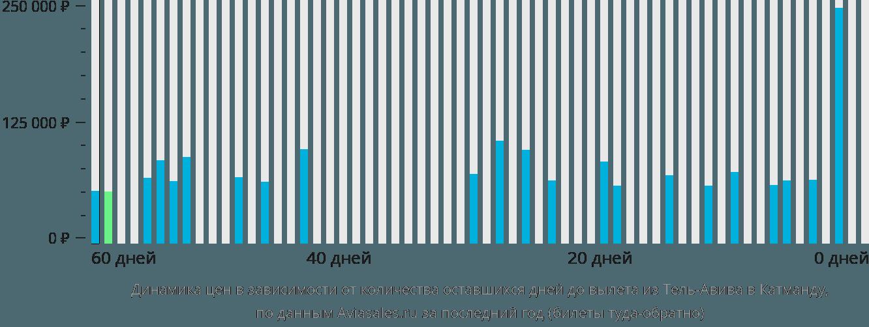 Динамика цен в зависимости от количества оставшихся дней до вылета из Тель-Авива в Катманду