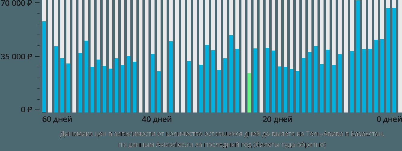 Динамика цен в зависимости от количества оставшихся дней до вылета из Тель-Авива в Казахстан