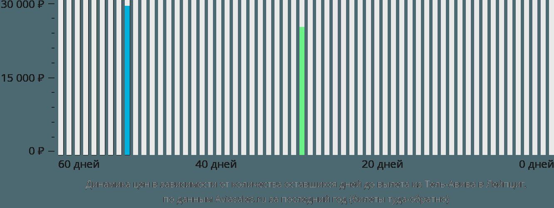 Динамика цен в зависимости от количества оставшихся дней до вылета из Тель-Авива в Лейпциг