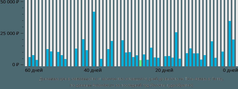 Динамика цен в зависимости от количества оставшихся дней до вылета из Тель-Авива в Литву