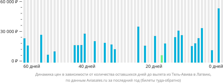 Динамика цен в зависимости от количества оставшихся дней до вылета из Тель-Авива в Латвию