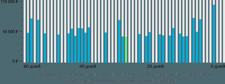 Динамика цен в зависимости от количества оставшихся дней до вылета из Тель-Авива в Мале