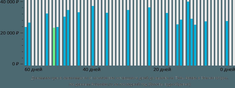 Динамика цен в зависимости от количества оставшихся дней до вылета из Тель-Авива в Магнитогорск